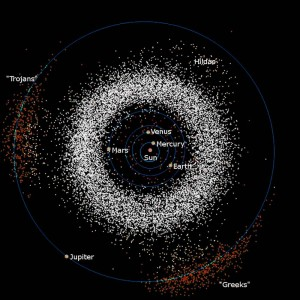 A model of the distribution of asteroids in the solar system.